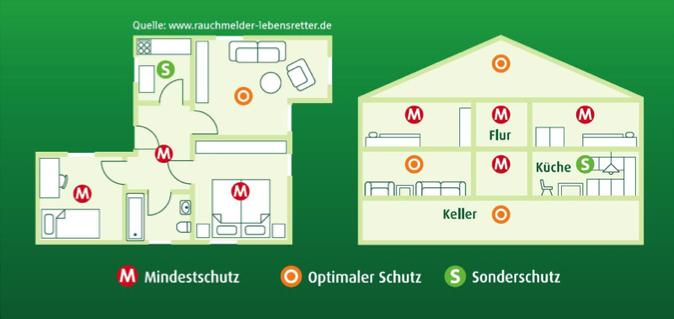 Hier ist schematisch dargestellt, wo Rauchmelder am sinnvollsten installiert werden sollten.
